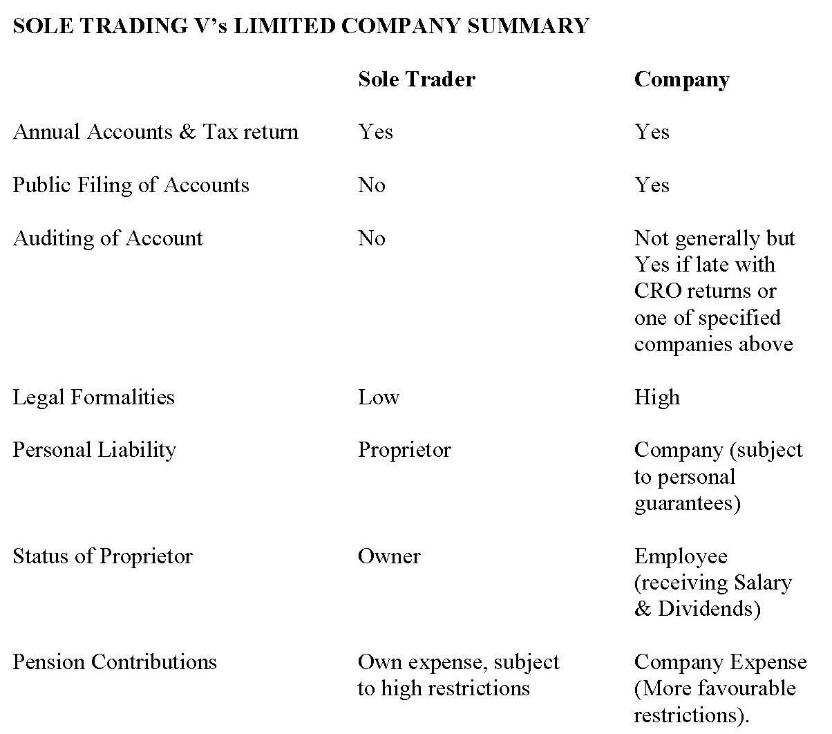 sole trader companies essay This research paper advantages and disadvantages of sole traders and other 63,000+ term papers, college essay examples and them forming limited companies.